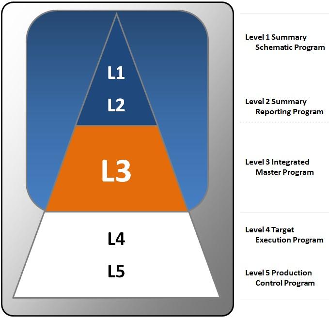 Planning-HierarchyOfProgram-FiveLevels