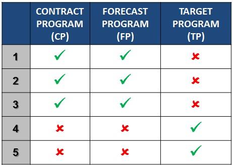 Planning-HierarchyOfProgram-ProgramTypes